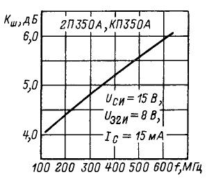 Зависимость коэффициента шума от частоты