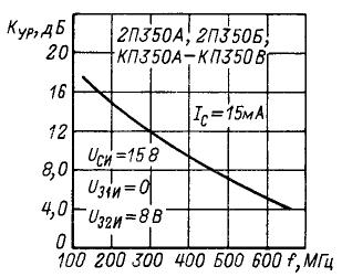 Зависимость коэффициента усиления   по мощности от частоты