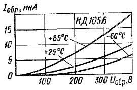 Зависимость обратного тока от напряжения для КД105Б