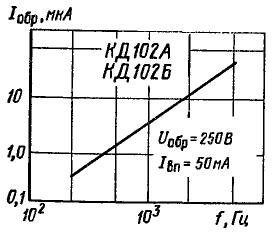 Зависимость обратного тока от частоты
