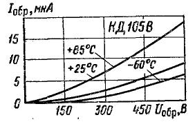 Зависимость обратного тока от напряжения для КД105В