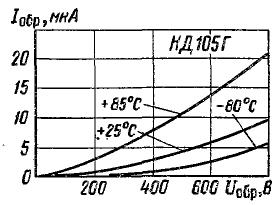 Зависимость обратного тока от напряжения для КД105Г