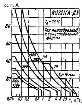 Зависимость повторяющегося импульсного тока пилообразной формы и синусоидальной формы от частоты