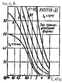 Зависимость повторяющегося импульсного тока прямоугольной формы формы от частоты