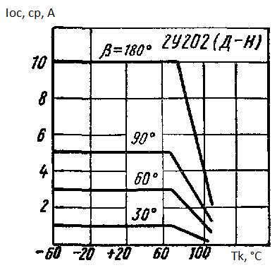 Средний ток в открытом состоянии от температуры корпуса