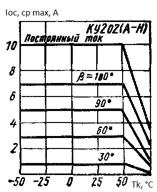 Максимальный средний ток в открытом состоянии от температуры корпуса