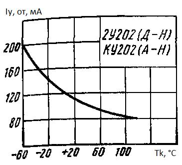 Отпирающий ток управления от температуры корпуса
