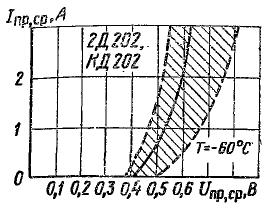 Зона возможных положений зависимости прямого тока от напряжения