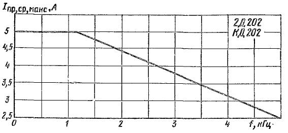 Зависимость допустимого прямого тока от частоты