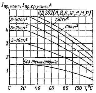 Зависимость допустимого прямого тока от температуры. S - площадь теплоотвода