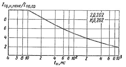 Зависимость допустимой перегрузки по импульсному прямому току от длительности импульса