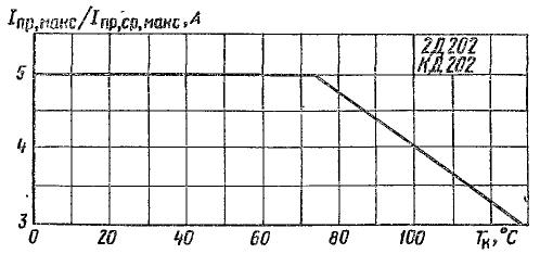 Зависимость допустимого прямого тока от температуры корпуса