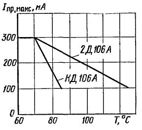 Зависимость допустимого прямого тока от температуры