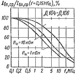 Зависимость выпрямленного тока от частоты