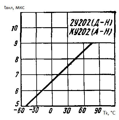 Время включения от температуры корпуса