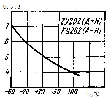 Отпирающее напряжение управления от температуры корпуса