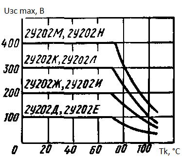 Максимальное напряжение в закрытом состоянии от температуры корпуса