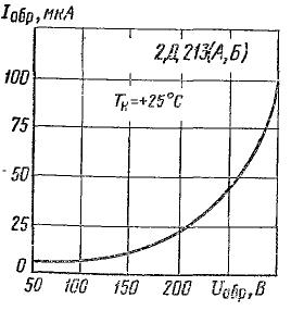 Зависимость обратного тока от напряжения для 2Д213