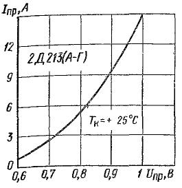 Зависимость прямого тока от напряжения 2Д213