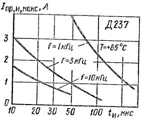 Зависимость допустимого импульсного прямого тока от длительности импульса