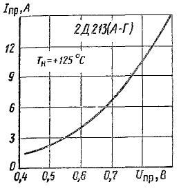 Зависимость прямого тока от напряжения для 2Д213