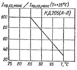Зависимость допустимого среднего прямого тока от температуры