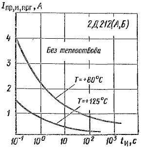 Зависимости допустимого прямого тока перегрузки от длительности импульса