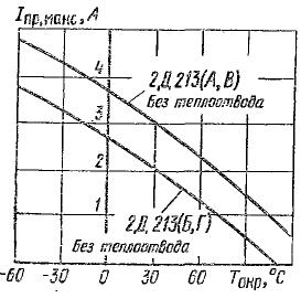 Зависимости допустимого прямого тока от температуры для 2Д213