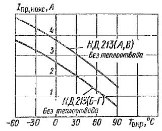 Зависимости допустимого прямого тока от температуры