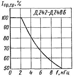 Зависимость среднего прямого тока от частоты