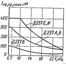 Зависимость допустимого прямого тока от частот