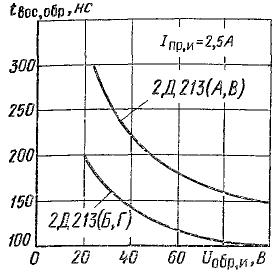 Зависимость времени обратного восстановления от напряжения для 2Д213