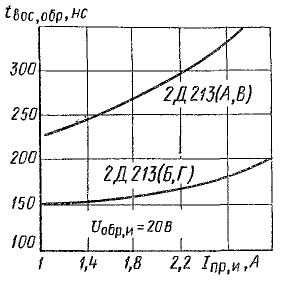Зависимость времени обратного восстановления от тока для 2Д213