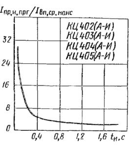 Зависимость импульсного прямого тока перегрузки от длительности импульса
