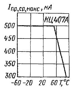 Зависимость допустимого среднего тока от температуры при работе блока в качестве моста