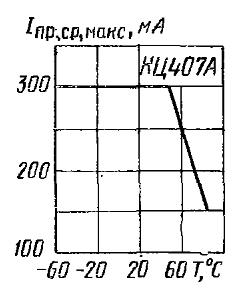 Зависимость допустимого среднего тока от температуры при включении блока выводами 1(6) и 3(4)