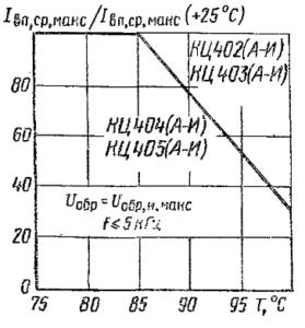 Зависимость допустимого среднего выпрямленного тока от температуры
