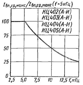 Зависимость допустимого среднего выпрямленного тока от частоты