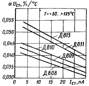 Зависимости температурного коэффициента напряжения стабилизации от тока