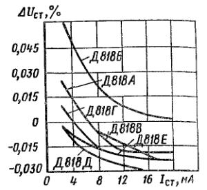 Зависимости ухода напряжения стабилизации от тока