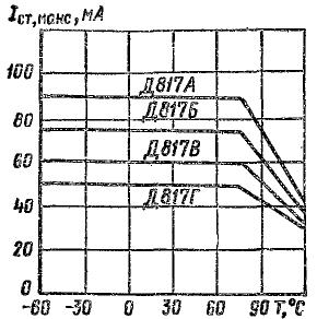 Зависимость максимального тока стабилизации от температуры