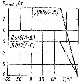 Зависимость максимальной рассеиваемой мощности от температуры