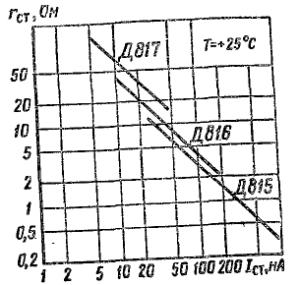Зависимость дифференциального сопротивления от тока стабилизации