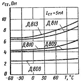 Зависимость дифференциального сопротивления от температуры