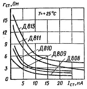 Зависимость дифференциального сопротивления от тока