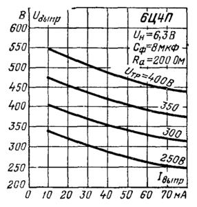 Характеристики выпрямленного напряжения в зависимости от выпрямленного тока