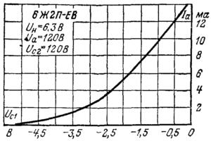 Анодно-сеточные характеристики по первой сетке