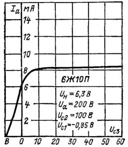 Анодно-сеточные характеристики по третьей сетке