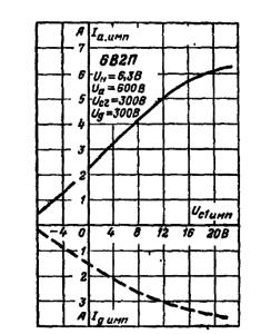 Импульсная анодно-сеточная (сплошная) и динодно-сеточная (пунктирная) характеристики