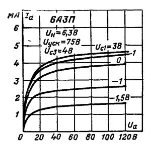 Анодные характеристики при Uc3 = 4 В